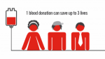 Do You Donate Blood?